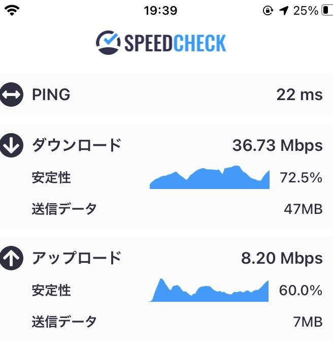 FUJI Wifiのデータ通信速度